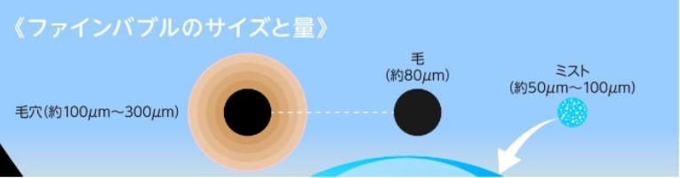 ミラブル泡の大きさ